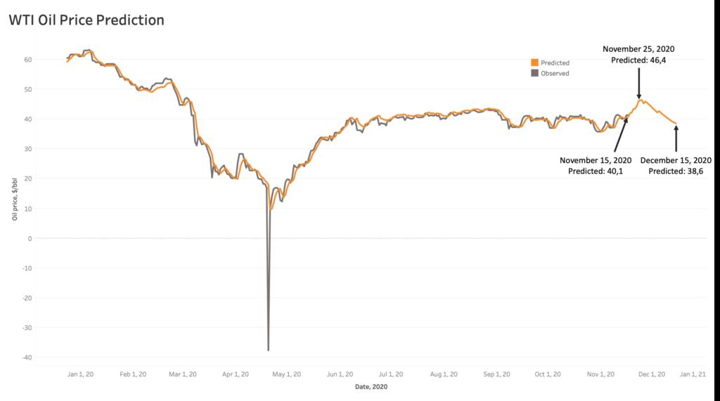 Verocy November Oil Price Prediction